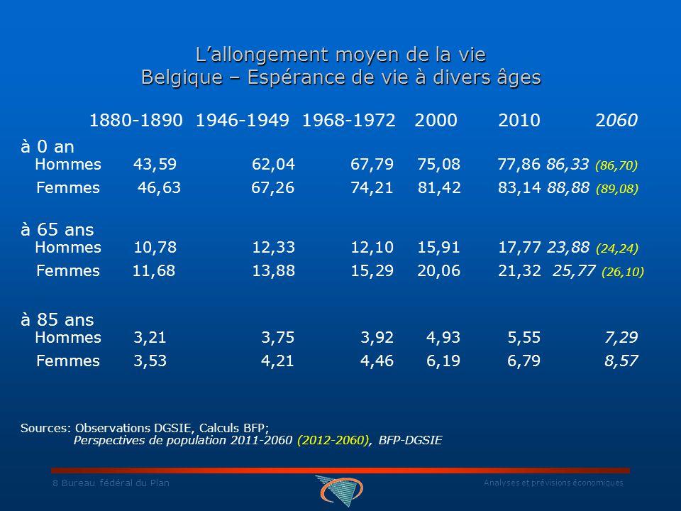 Analyses et prévisions économiques 19 Bureau fédéral du Plan Structure d âge de la migration intérieure de divers arrondissements (moyenne 2007 à 2009) Sources: Observations : DGSIE, Calculs BFP;