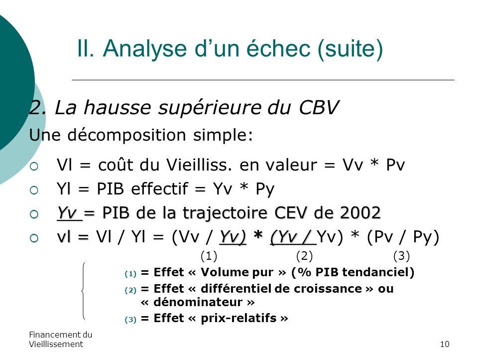 Financement du Vieillissement10 II. Analyse d'un échec (suite) 2. La hausse supérieure du CBV Une décomposition simple:  Vl = coût du Vieilliss. en v