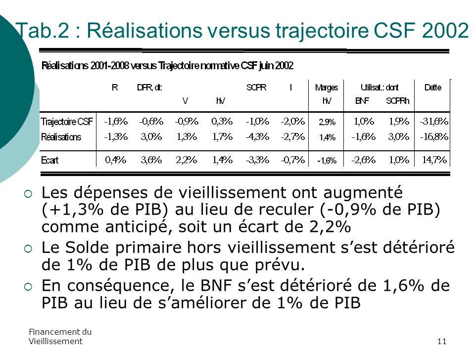 Financement du Vieillissement11 Tab.2 : Réalisations versus trajectoire CSF 2002  Les dépenses de vieillissement ont augmenté (+1,3% de PIB) au lieu de reculer (-0,9% de PIB) comme anticipé, soit un écart de 2,2%  Le Solde primaire hors vieillissement s'est détérioré de 1% de PIB de plus que prévu.