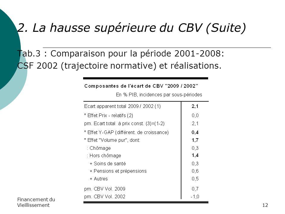 Financement du Vieillissement12 2. La hausse supérieure du CBV (Suite) Tab.3 : Comparaison pour la période 2001-2008: CSF 2002 (trajectoire normative)