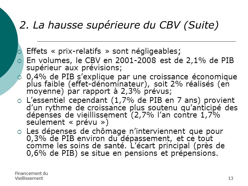 Financement du Vieillissement13 2. La hausse supérieure du CBV (Suite)  Effets « prix-relatifs » sont négligeables ;  En volumes, le CBV en 2001-200