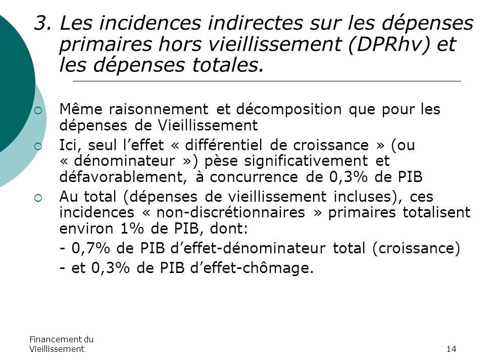Financement du Vieillissement14 3. Les incidences indirectes sur les dépenses primaires hors vieillissement (DPRhv) et les dépenses totales.  Même ra