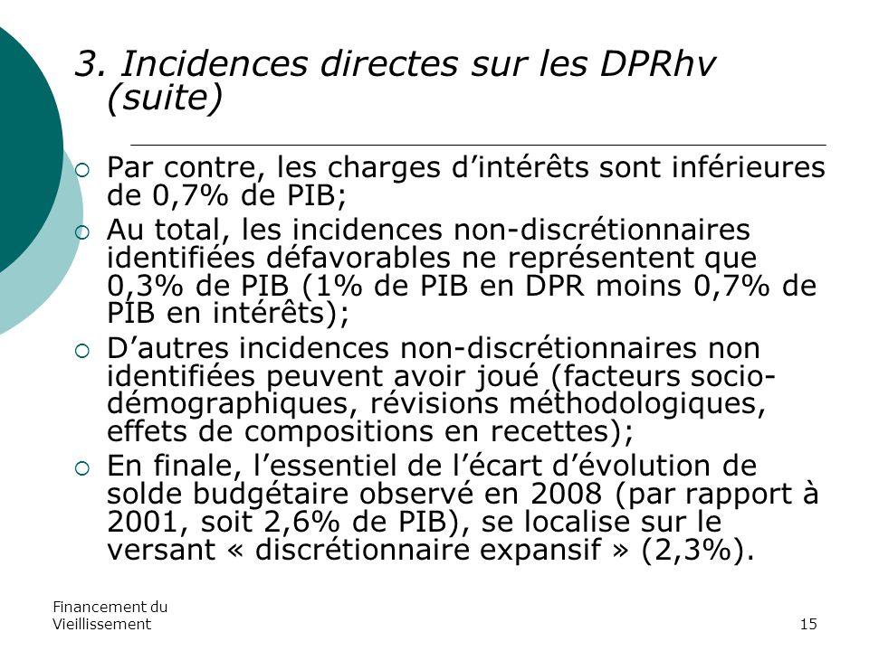 Financement du Vieillissement15 3. Incidences directes sur les DPRhv (suite)  Par contre, les charges d'intérêts sont inférieures de 0,7% de PIB;  A