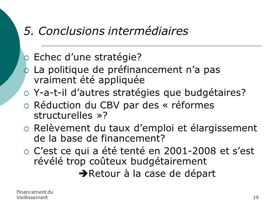 Financement du Vieillissement19 5. Conclusions intermédiaires  Echec d'une stratégie?  La politique de préfinancement n'a pas vraiment été appliquée