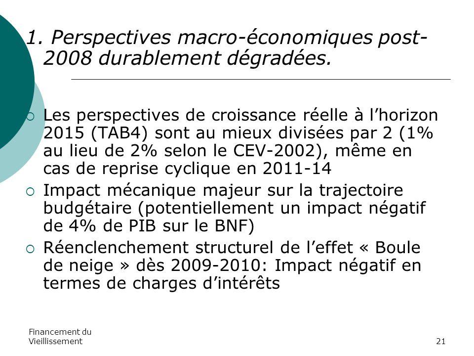 Financement du Vieillissement21 1. Perspectives macro-économiques post- 2008 durablement dégradées.  Les perspectives de croissance réelle à l'horizo
