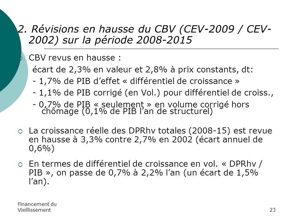 Financement du Vieillissement23 2. Révisions en hausse du CBV (CEV-2009 / CEV- 2002) sur la période 2008-2015  CBV revus en hausse : écart de 2,3% en