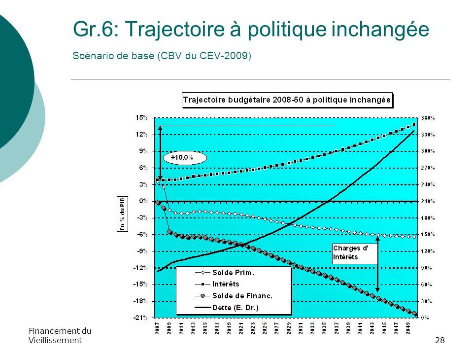Financement du Vieillissement28 Gr.6: Trajectoire à politique inchangée Scénario de base (CBV du CEV-2009)