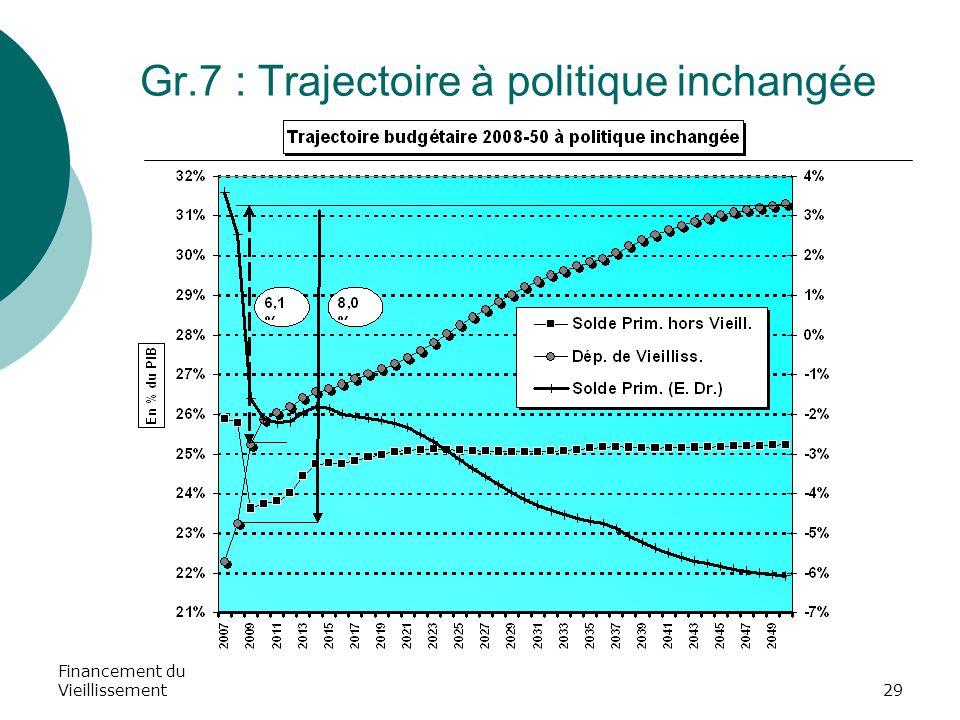 Financement du Vieillissement29 Gr.7 : Trajectoire à politique inchangée