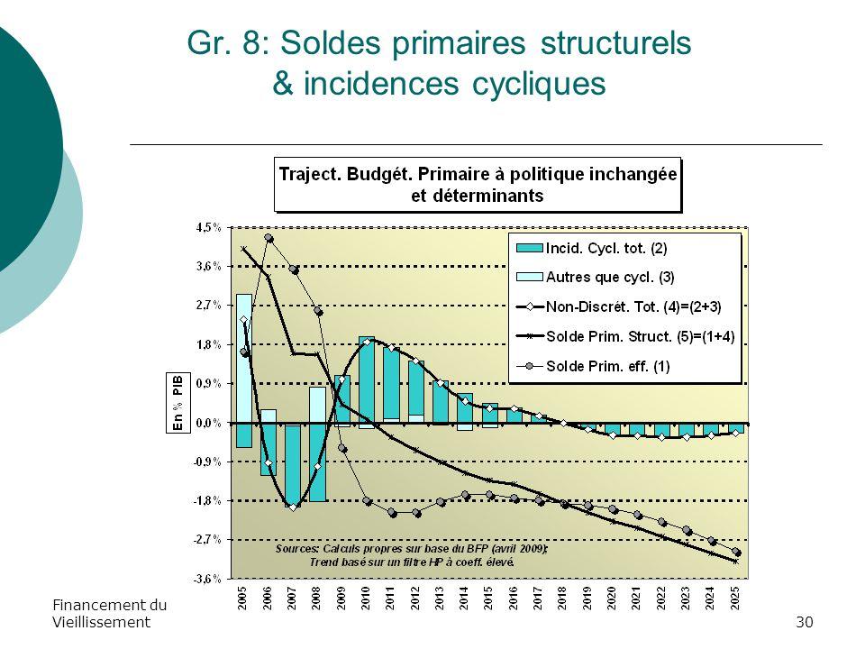 Financement du Vieillissement30 Gr. 8: Soldes primaires structurels & incidences cycliques