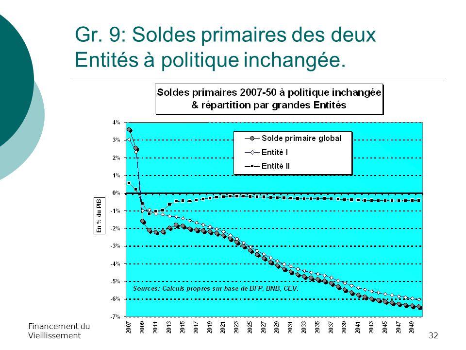 Financement du Vieillissement32 Gr. 9: Soldes primaires des deux Entités à politique inchangée.