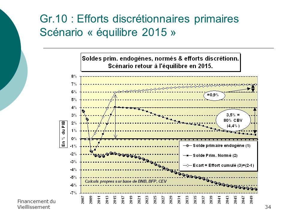 Financement du Vieillissement34 Gr.10 : Efforts discrétionnaires primaires Scénario « équilibre 2015 »