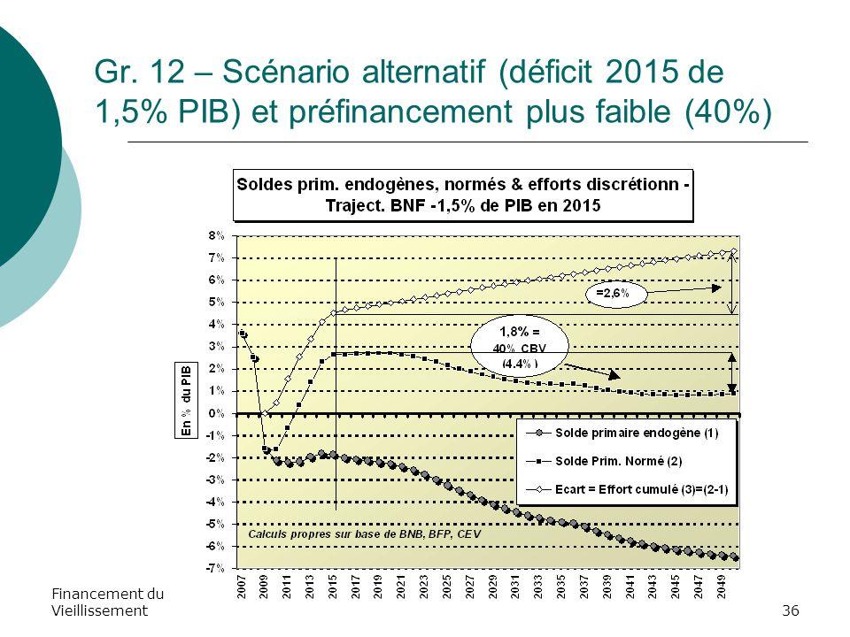Financement du Vieillissement36 Gr. 12 – Scénario alternatif (déficit 2015 de 1,5% PIB) et préfinancement plus faible (40%)