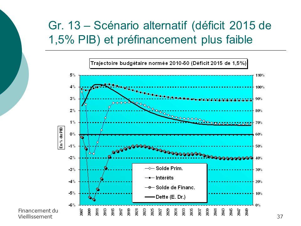 Financement du Vieillissement37 Gr. 13 – Scénario alternatif (déficit 2015 de 1,5% PIB) et préfinancement plus faible