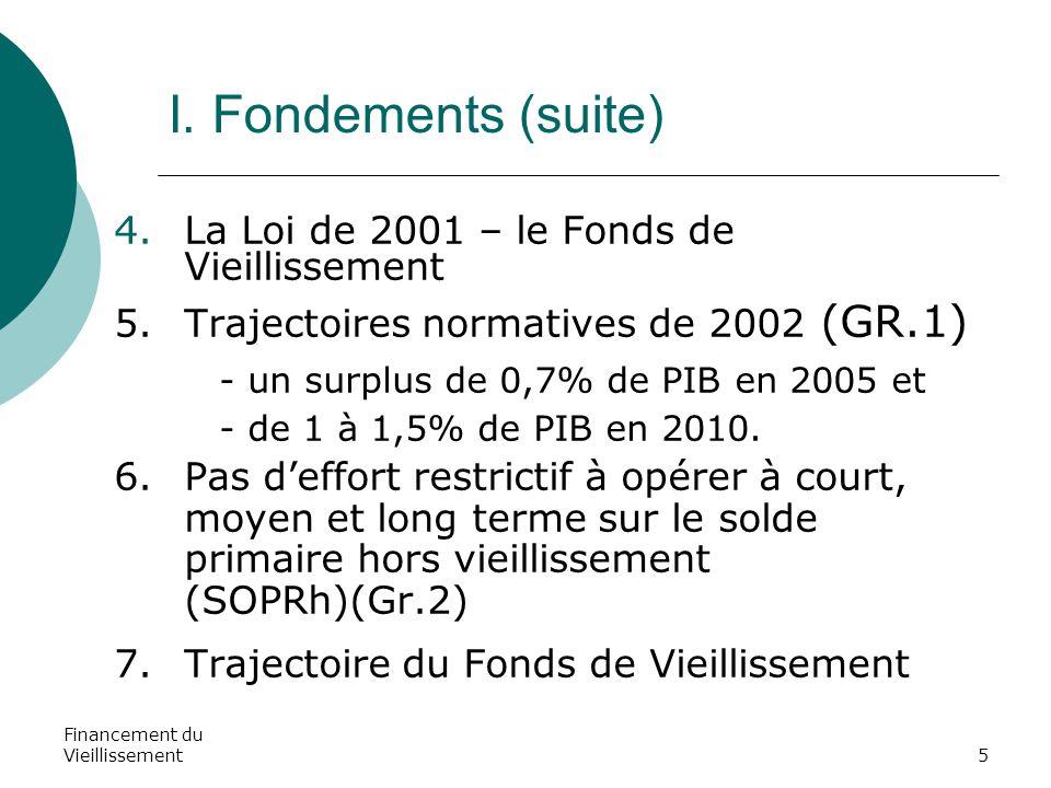 Financement du Vieillissement5 I. Fondements (suite) 4.La Loi de 2001 – le Fonds de Vieillissement 5. Trajectoires normatives de 2002 (GR.1) - un surp