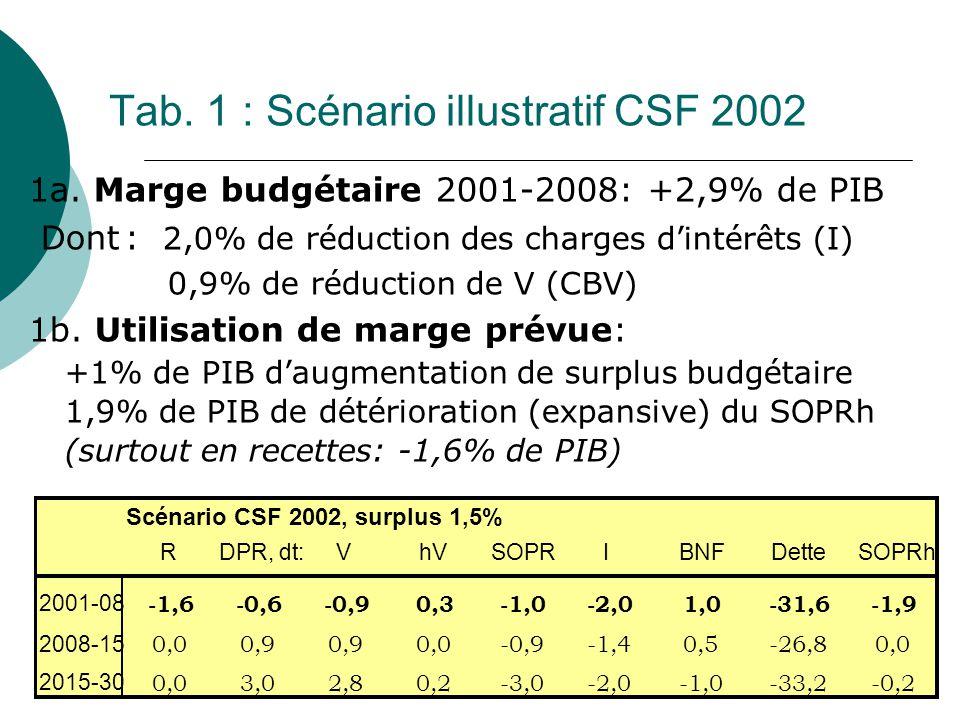 Financement du Vieillissement8 Tab. 1 : Scénario illustratif CSF 2002 1a. Marge budgétaire 2001-2008: +2,9% de PIB Dont: 2,0% de réduction des charges