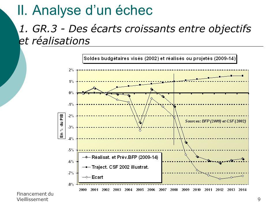 Financement du Vieillissement10 II.Analyse d'un échec (suite) 2.