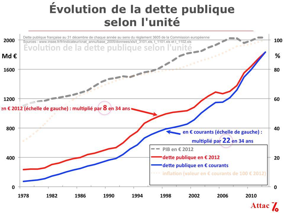 Attac Évolution de la dette publique selon l'unité