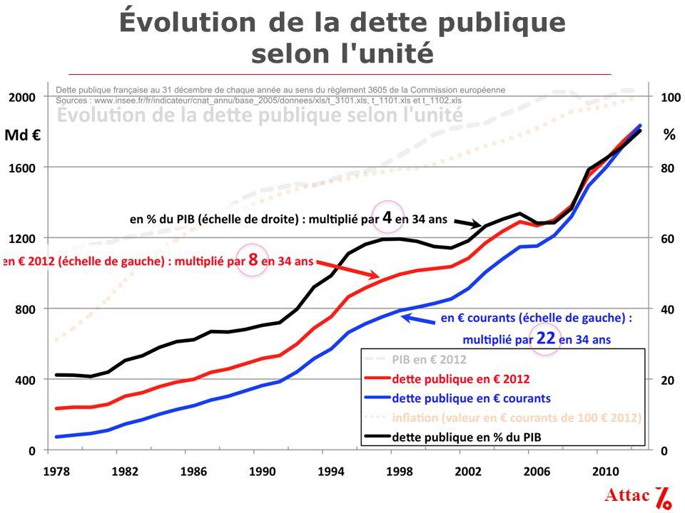 Attac Évolution de la dette publique selon l unité