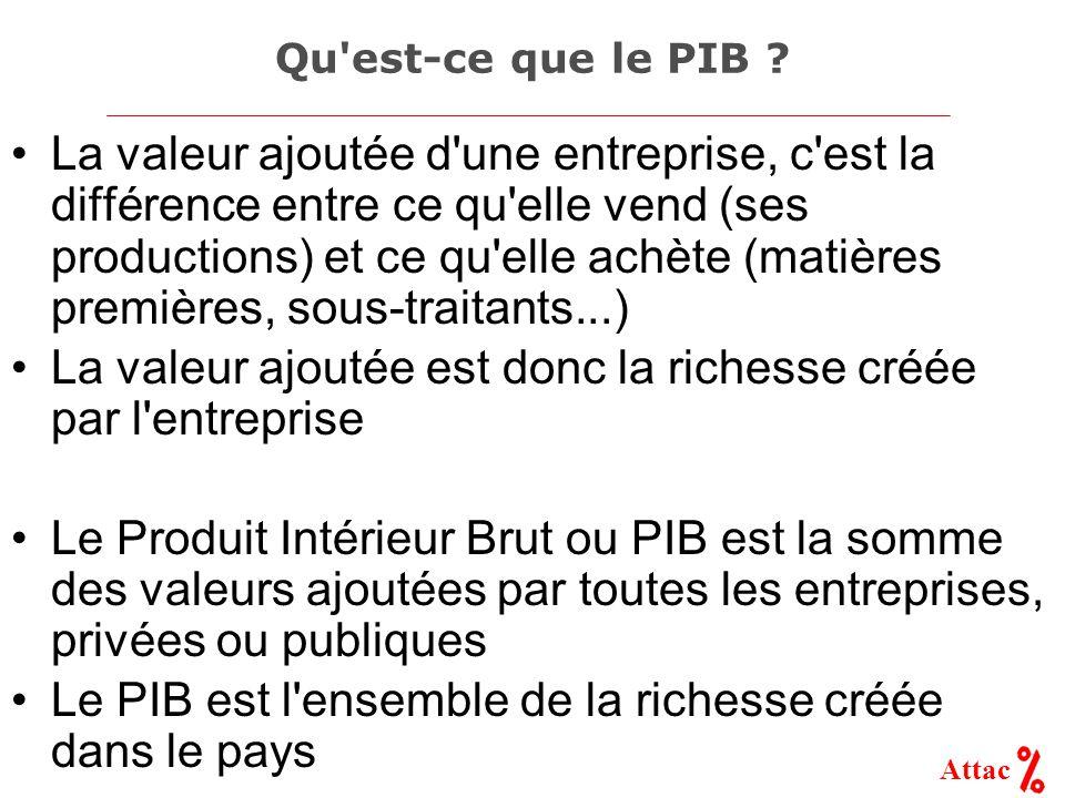 Attac Qu'est-ce que le PIB ? La valeur ajoutée d'une entreprise, c'est la différence entre ce qu'elle vend (ses productions) et ce qu'elle achète (mat