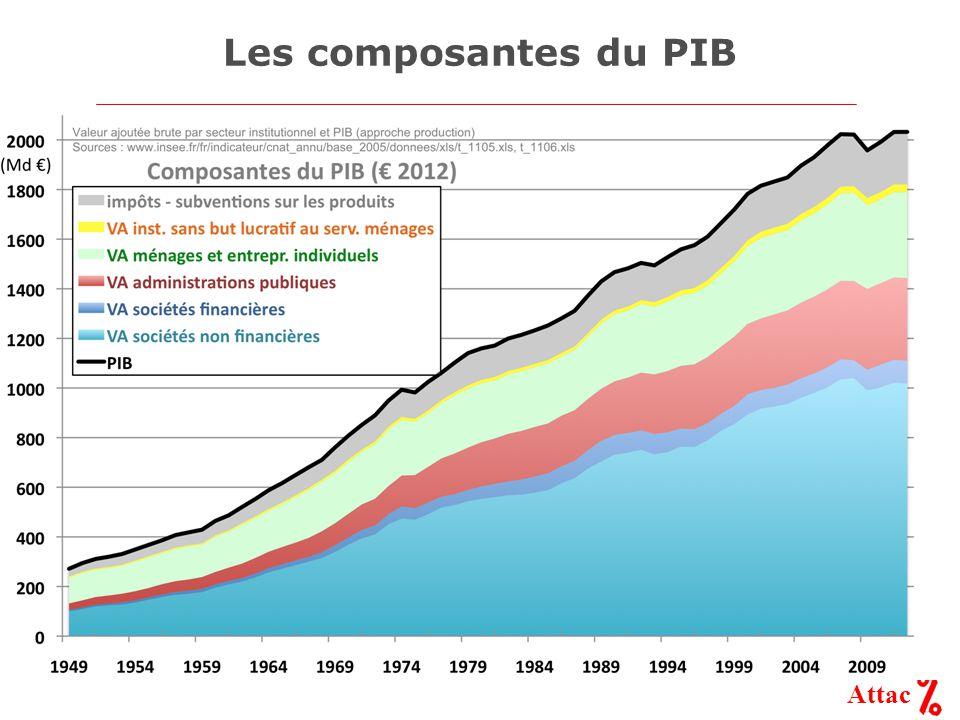 Attac Les composantes du PIB