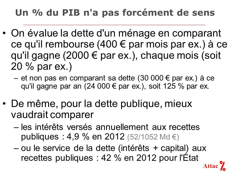 Attac Un % du PIB n a pas forcément de sens On évalue la dette d un ménage en comparant ce qu il rembourse (400 € par mois par ex.) à ce qu il gagne (2000 € par ex.), chaque mois (soit 20 % par ex.) –et non pas en comparant sa dette (30 000 € par ex.) à ce qu il gagne par an (24 000 € par ex.), soit 125 % par ex.