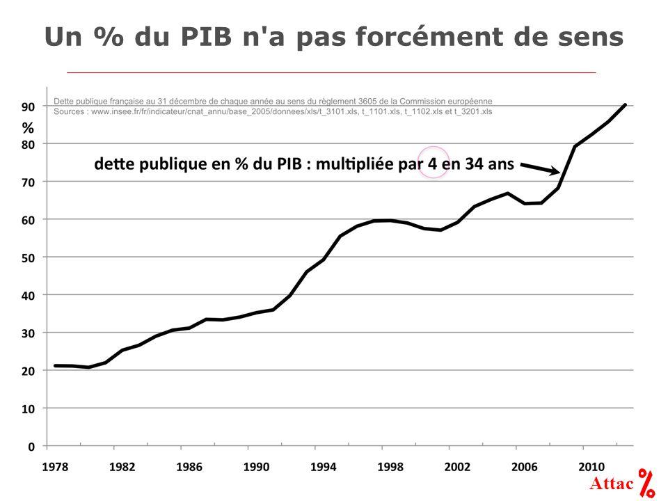 Attac Un % du PIB n'a pas forcément de sens