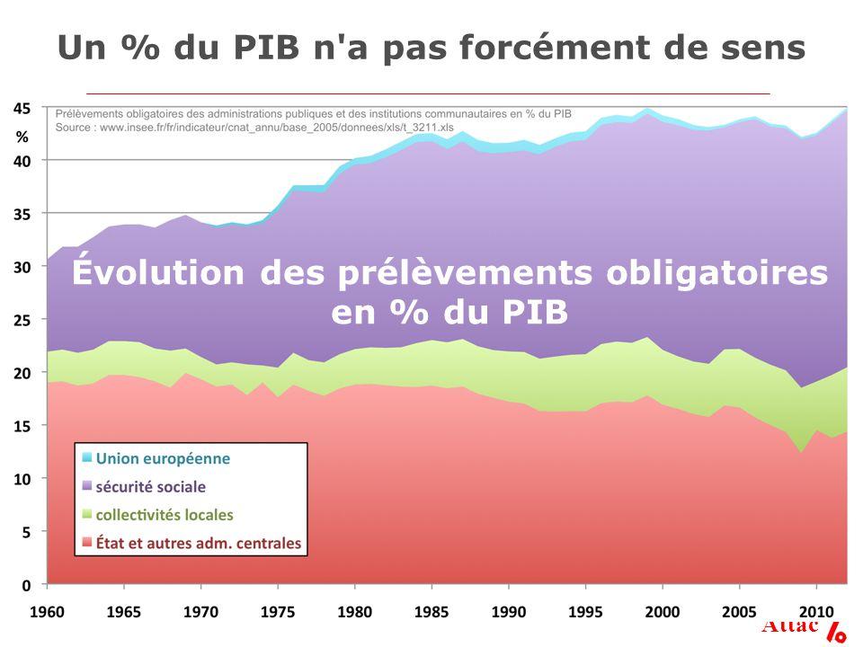 Attac Un % du PIB n a pas forcément de sens Évolution des prélèvements obligatoires en % du PIB