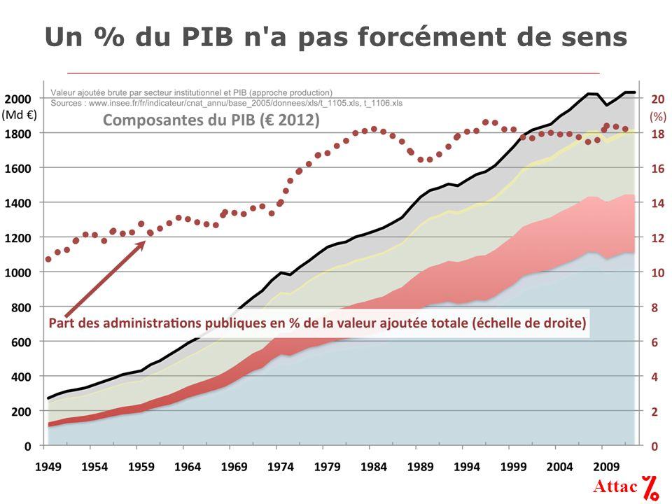 Attac Un % du PIB n a pas forcément de sens