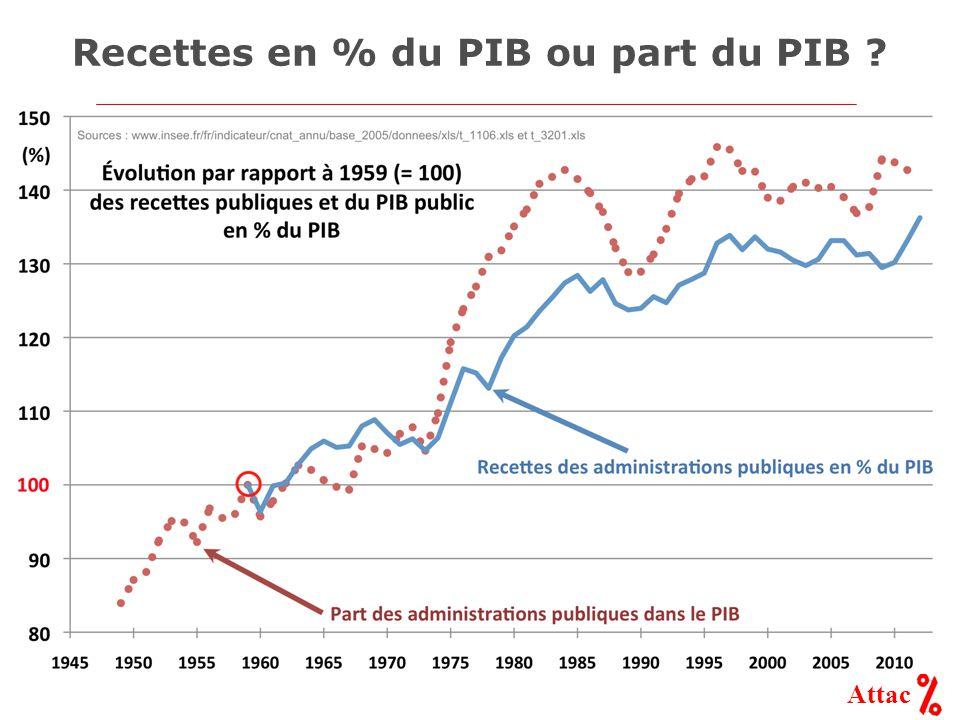 Attac Recettes en % du PIB ou part du PIB ?