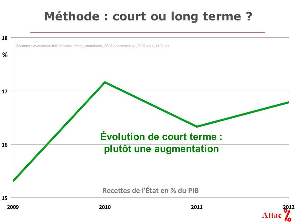 Attac Méthode : court ou long terme Évolution de court terme : plutôt une augmentation