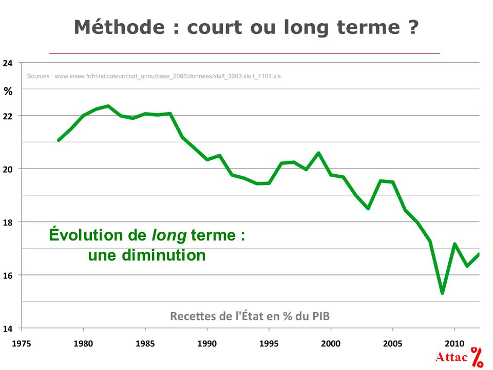 Attac Méthode : court ou long terme Évolution de long terme : une diminution