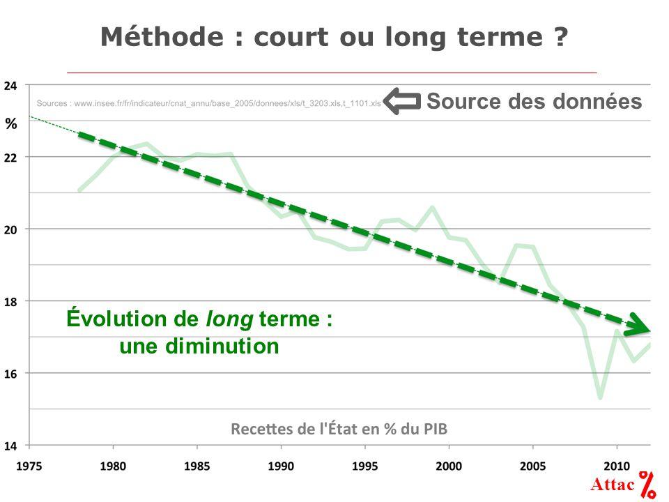Attac Méthode : court ou long terme Évolution de long terme : une diminution Source des données