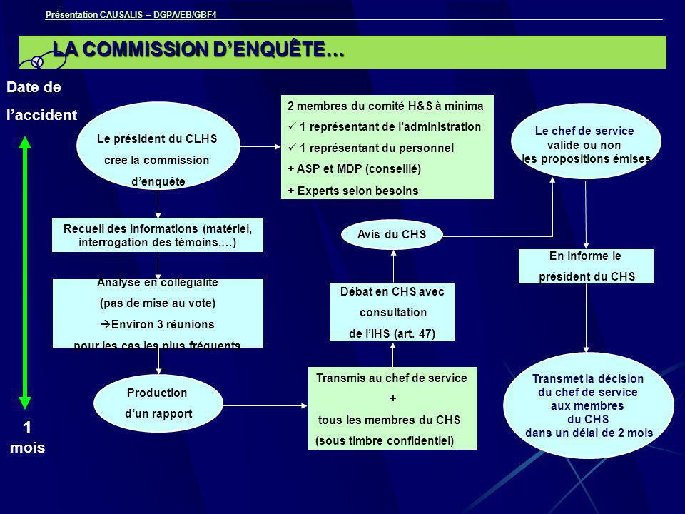 Présentation CAUSALIS – DGPA/EB/GBF4 LA COMMISSION D'ENQUÊTE… Analyse en collégialité (pas de mise au vote)  Environ 3 réunions pour les cas les plus fréquents 1 mois Recueil des informations (matériel, interrogation des témoins,…) Date de l'accident Transmis au chef de service + tous les membres du CHS (sous timbre confidentiel) 2 membres du comité H&S à minima 1 représentant de l'administration 1 représentant du personnel + ASP et MDP (conseillé) + Experts selon besoins Débat en CHS avec consultation de l'IHS (art.