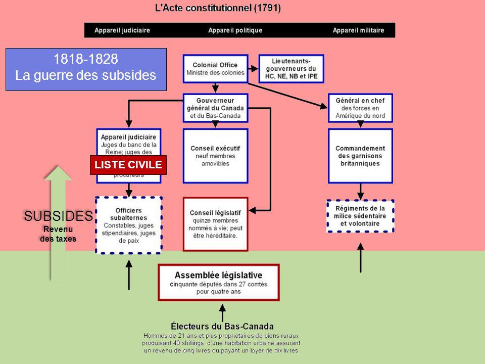 SUBSIDES Revenu des taxes SUBSIDES Revenu des taxes LISTE CIVILE 1818-1828 La guerre des subsides