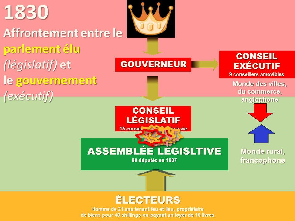CONSEIL LÉGISLATIF 15 conseillers nommés à vie ASSEMBLÉE LÉGISLTIVE 88 députés en 1837 1830 Affrontement entre le parlement élu (législatif) et le gou
