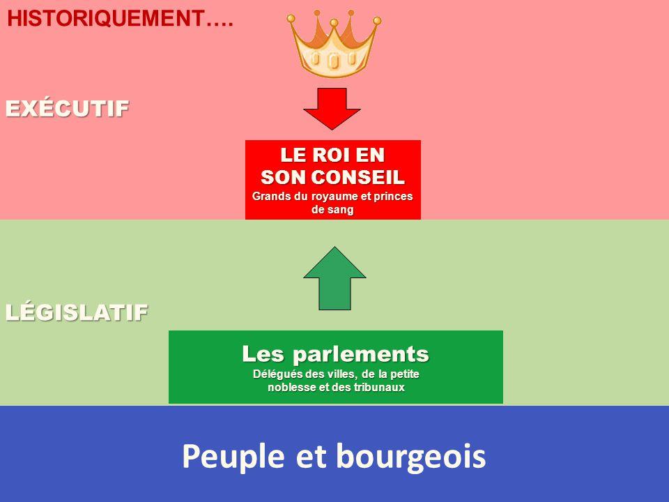 LÉGISLATIF EXÉCUTIF HISTORIQUEMENT…. LE ROI EN SON CONSEIL Grands du royaume et princes de sang Les parlements Délégués des villes, de la petite noble