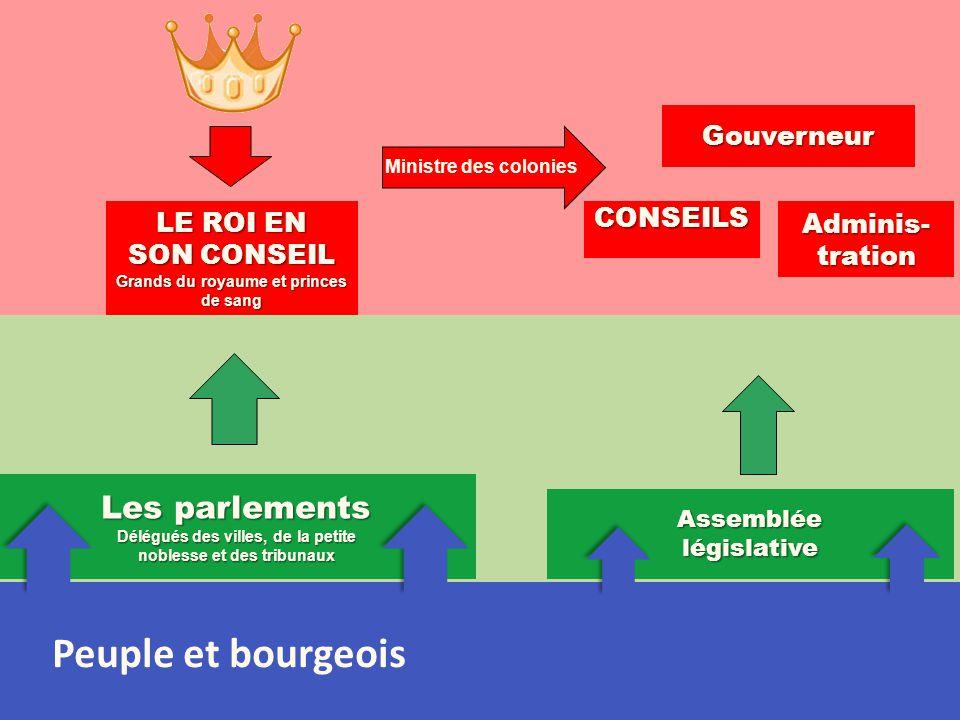 LE ROI EN SON CONSEIL Grands du royaume et princes de sang Les parlements Délégués des villes, de la petite noblesse et des tribunaux Peuple et bourge
