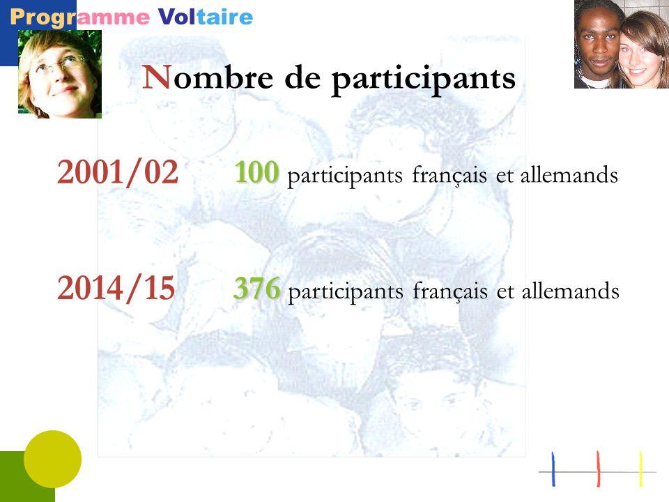 Programme Voltaire Nombre de participants 100 100 participants français et allemands 2001/02 376 376 participants français et allemands 2014/15