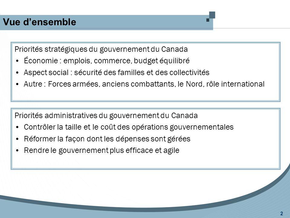 Vue d'ensemble 2 Priorités stratégiques du gouvernement du Canada Économie : emplois, commerce, budget équilibré Aspect social : sécurité des familles