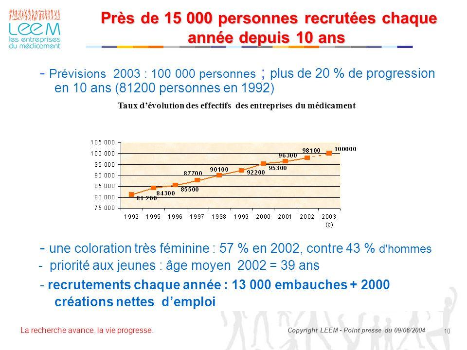 La recherche avance, la vie progresse. 10 Copyright LEEM - Point presse du 09/06/2004 Près de 15 000 personnes recrutées chaque année depuis 10 ans Pr