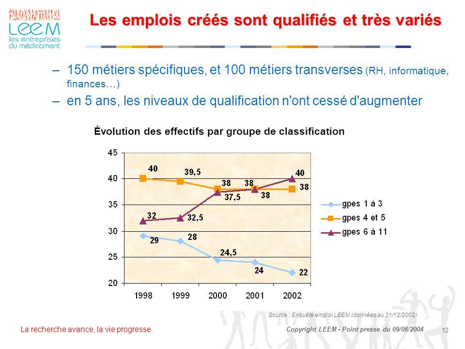 La recherche avance, la vie progresse. 12 Copyright LEEM - Point presse du 09/06/2004 Les emplois créés sont qualifiés et très variés –150 métiers spé
