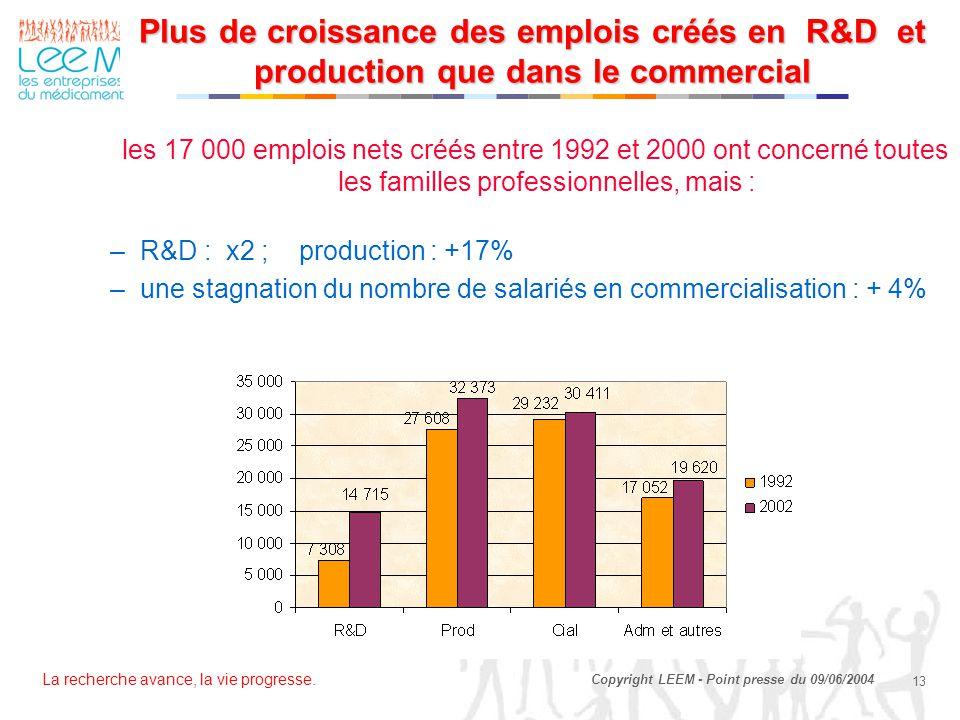 La recherche avance, la vie progresse. 13 Copyright LEEM - Point presse du 09/06/2004 Plus de croissance des emplois créés en R&D et production que da