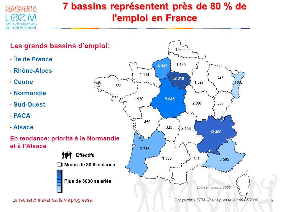 La recherche avance, la vie progresse. 15 Copyright LEEM - Point presse du 09/06/2004 7 bassins représentent près de 80 % de l'emploi en France Les gr