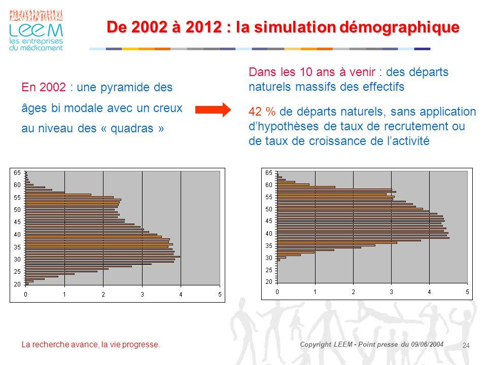 La recherche avance, la vie progresse. 24 Copyright LEEM - Point presse du 09/06/2004 De 2002 à 2012 : la simulation démographique De 2002 à 2012 : la