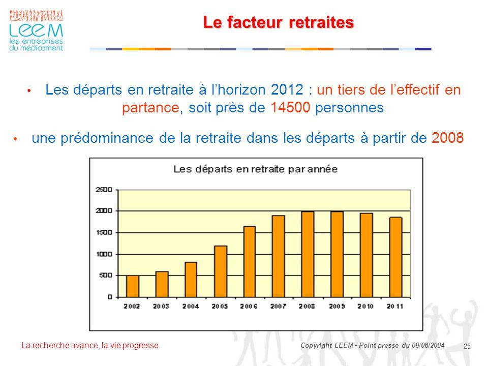 La recherche avance, la vie progresse. 25 Copyright LEEM - Point presse du 09/06/2004 Le facteur retraites Les départs en retraite à l'horizon 2012 :