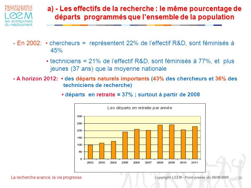La recherche avance, la vie progresse. 26 Copyright LEEM - Point presse du 09/06/2004 a) - Les effectifs de la recherche : le même pourcentage de dépa