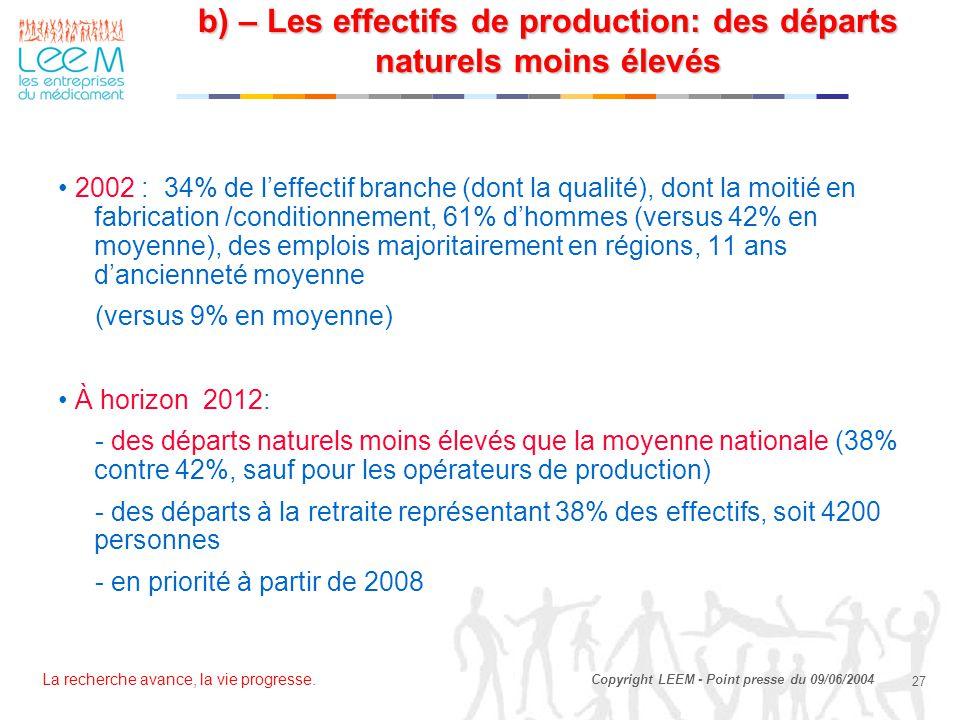 La recherche avance, la vie progresse. 27 Copyright LEEM - Point presse du 09/06/2004 2002 : 34% de l'effectif branche (dont la qualité), dont la moit