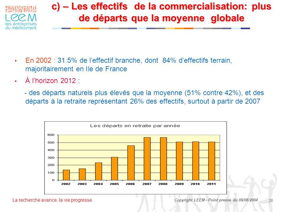 La recherche avance, la vie progresse. 28 Copyright LEEM - Point presse du 09/06/2004 En 2002 : 31.5% de l'effectif branche, dont 84% d'effectifs terr