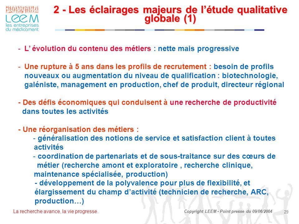La recherche avance, la vie progresse. 29 Copyright LEEM - Point presse du 09/06/2004 -L' évolution du contenu des métiers : nette mais progressive -U