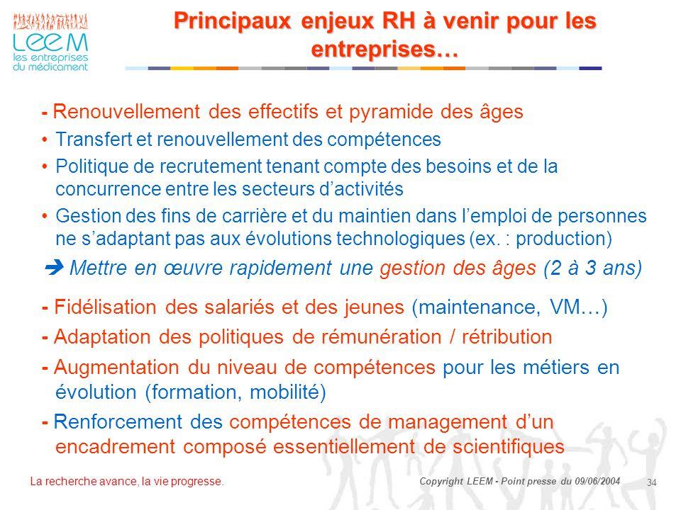 La recherche avance, la vie progresse. 34 Copyright LEEM - Point presse du 09/06/2004 Principaux enjeux RH à venir pour les entreprises… - Renouvellem